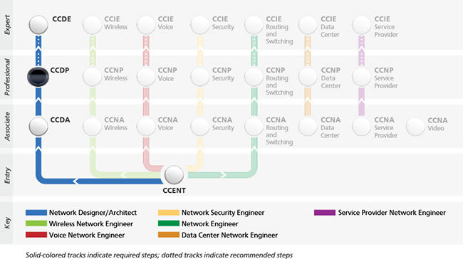 cisco certification ccdp
