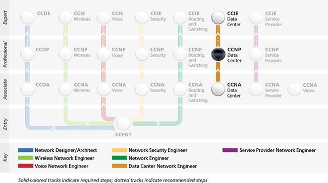 QTS |Cisco Certifications